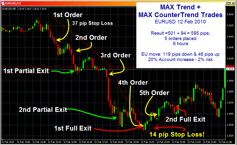 Max trading system video